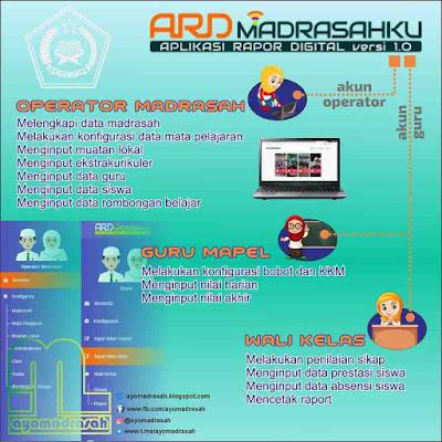 Sama sekali tidak sanggup login ke aplikasi ARD Madrasah Jika Tidak Bisa Login dan Lupa Password ARD