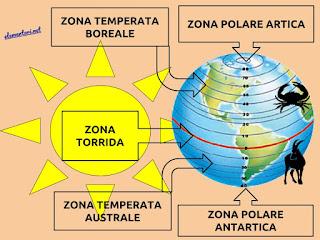Scheda dsa per studiare le fasce climatiche della terra e il clima