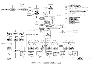 Tracking-data flow chart