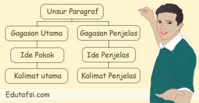 Pembahasan UNBK Bahasa Indonesia tentang Kalimat penjelas