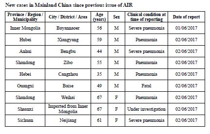 http://www.chp.gov.hk/files/pdf/2017_avian_influenza_report_vol13_wk22.pdf