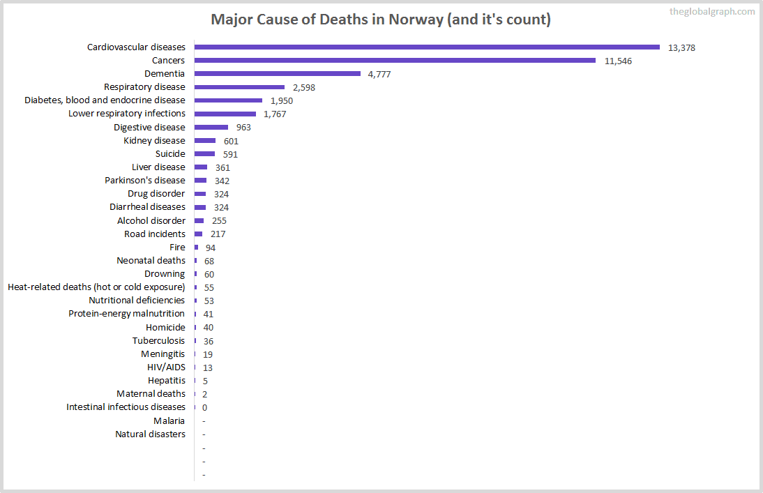 Major Cause of Deaths in Norway (and it's count)