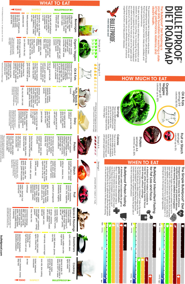 Now To The Third Level Bulletproof Diet Roadmap