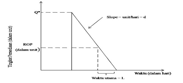 Grafik Titik Pemesanan Ulang (Reorder Point)