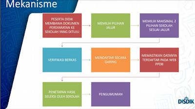 Mekanisme PPDB SMA 2019 / 2020 Jawa Barat