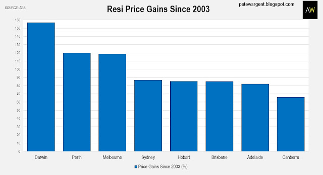 Resi price gains since 2003