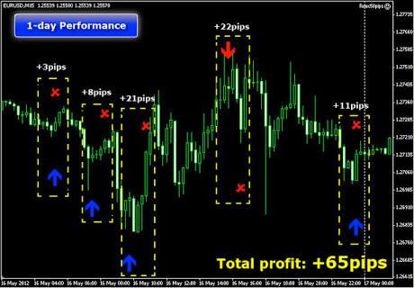 Pengenalan forex trading