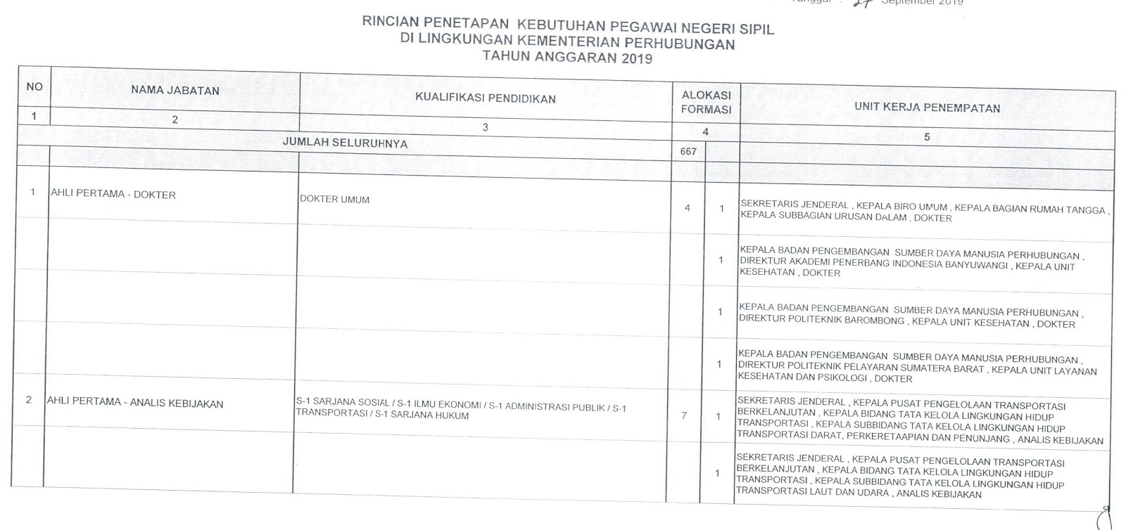 Download Formasi CPNS Kementerian Perhubungan Tahun 2019