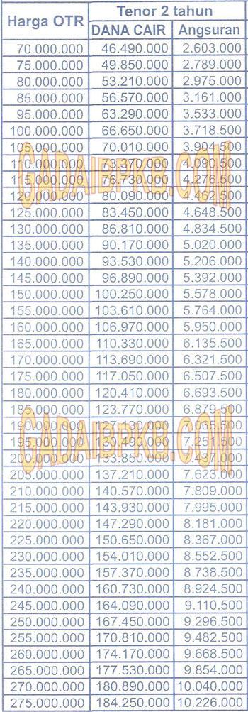 tabel-angsuran-wom-2th