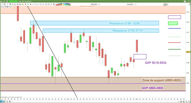 Analyse chartiste CAC40 [03/12/18]