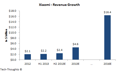Xiaomi Revenue Growth
