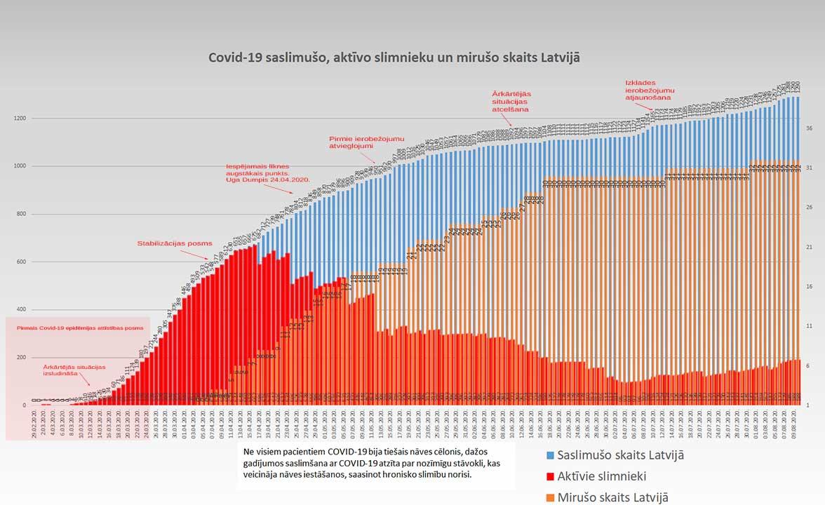 Grafiks ar Covid-19 saslimušo un mirušo skaitu valstī 10.08.2020.