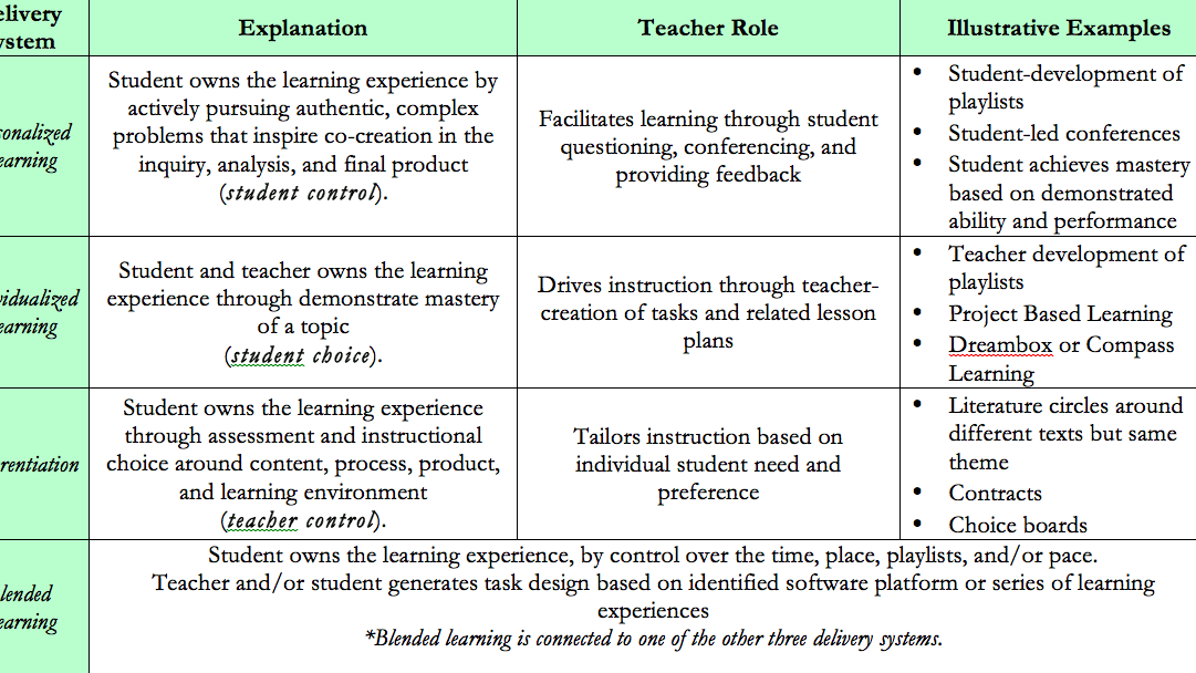 Personalised Learning Plans Template from 4.bp.blogspot.com