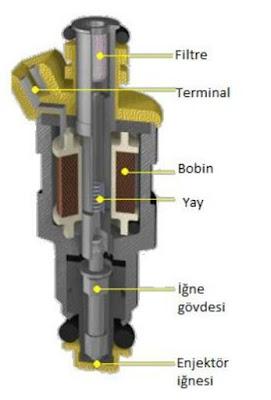 benzin enjektörün parçaları