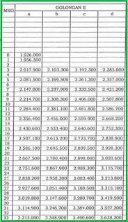 Gaji Pokok PNS Golongan 2 Tahun 2018 Sesuai PP No 30 Tahun 2015.