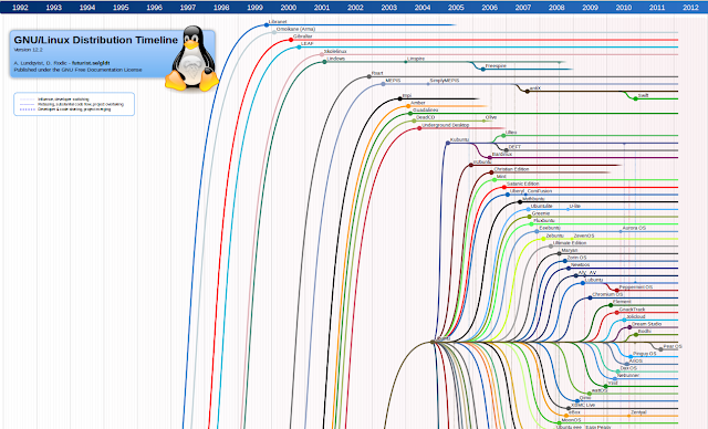 Ubuntu Buzz !: Infographic : Linux Distribution Timeline
