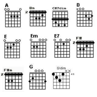 Chord gitar A, Bm, C#7dim, D, E, Em, E7, F#, F#m, G, dan G#dim