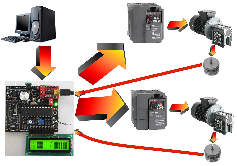 Thanos 6DOF Motion Simulator Electronics: What's the purpose