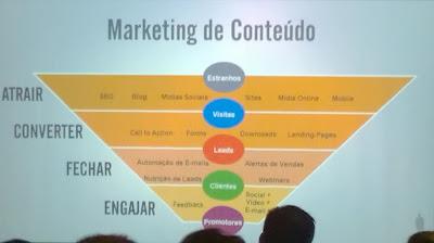Exemplo de pirâmide invertida no marketing de conteúdo - foto da palestra