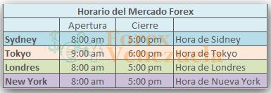 Horario sesiones forex