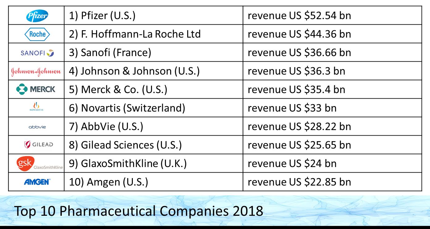 Top Pharmaceutical Companies 2018