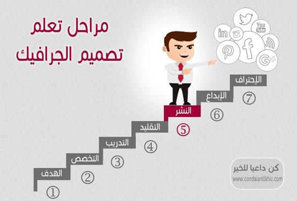 تعليم تصميم الجرافيك بالعربى