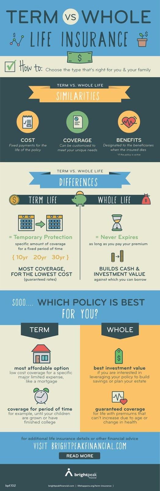 term vs whole life insurance