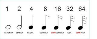 Número que corresponde a cada figura musical, 1, 2, 4, 8, 16, 32, 64