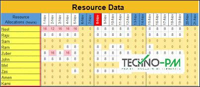 Team Status Report Template, Resource Plan ,week report format