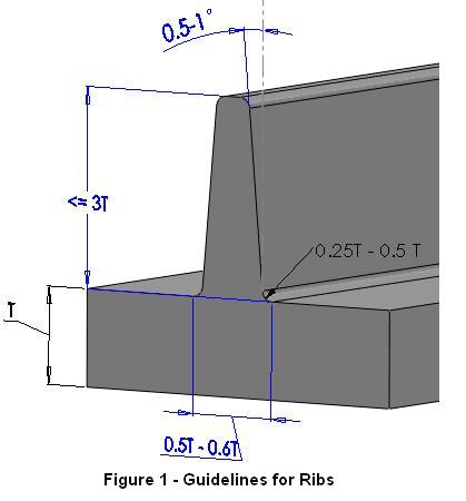 injection molding draft angle guidelines Injection Molding