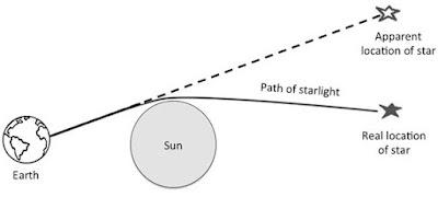 cahaya bintang melengkung