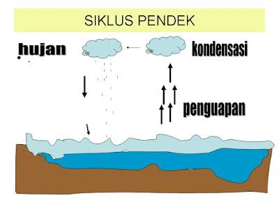 Kata hidrologi berasal dari bahasa Yunani yaitu  Siklus Hidrologi (Pengertian, Proses Terjadinya, dan Macam)