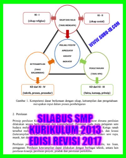 Silabus Kurikulum 2013 Untuk Smp Revisi 2017 Ipa Ips