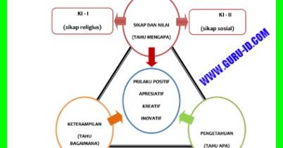 Silabus Kurikulum 2013 Untuk Smp Revisi 2017 Ipa Ips Bahasa Inggris Bahasa Indonesia Pkn