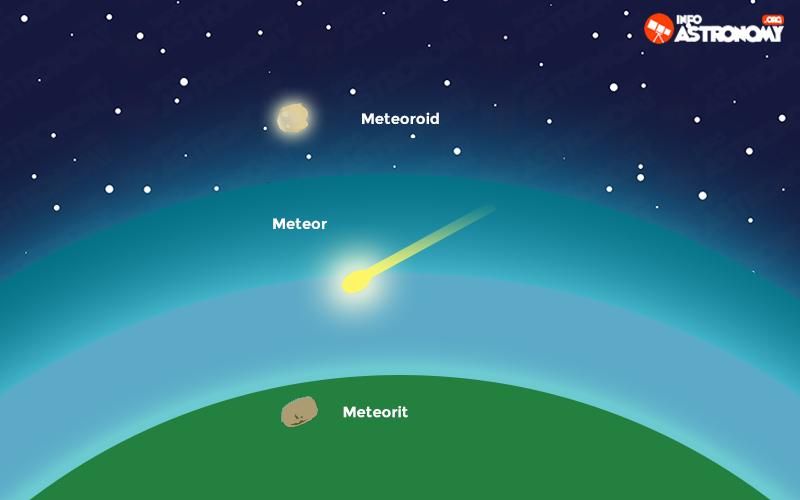 Meteoroid Dan Meteorit