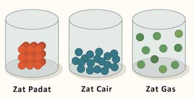 susunan partikel zat padat cair gas