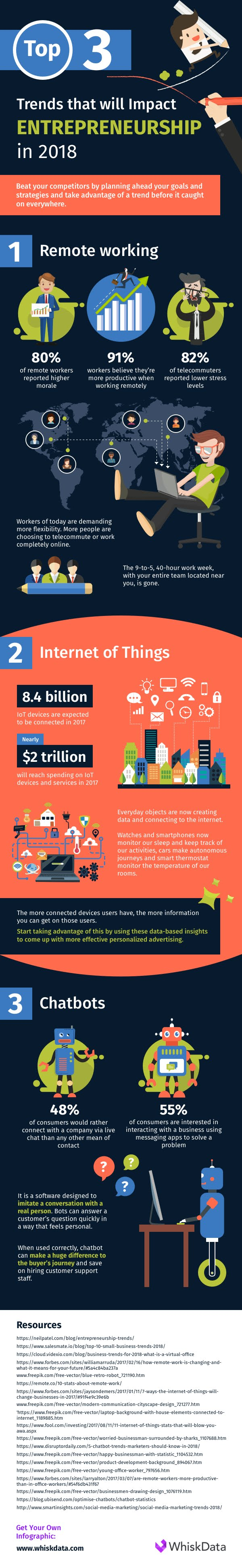 Top 3 Trends That Will Impact Entrepreneurship in 2018 - #infographic