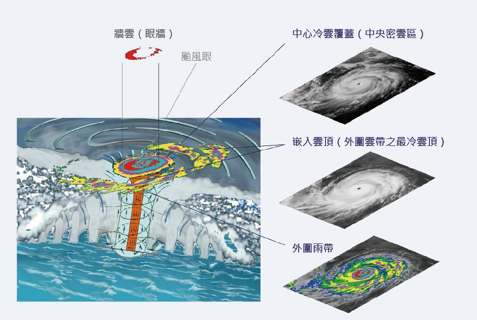科學月刊: 從衛星看颱風形成過程