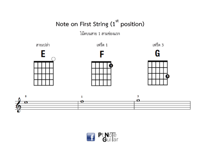 note on first three string 2