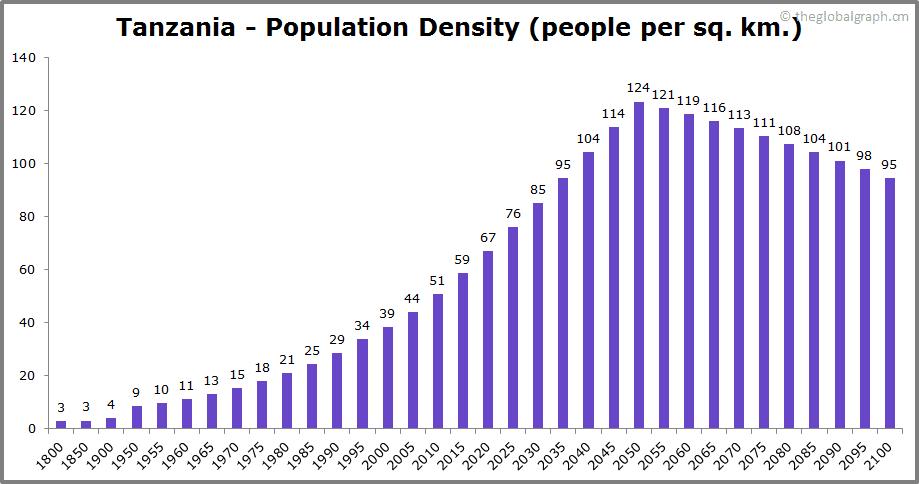Tanzania  Population Density (people per sq. km.)