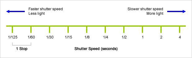 Apa Itu Shutter Speed?