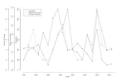 graphe excel 2 axes ordonnées