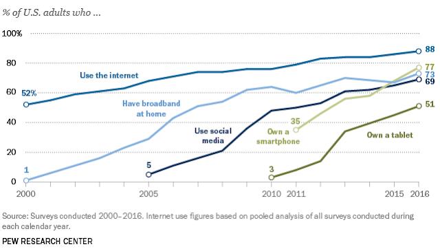 chart us digital technology adoption and usage 2000-2016