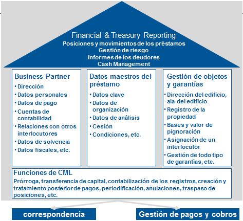 Gestión De Hipotecas En Sap Convista Consulting