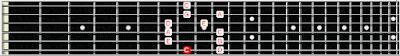 tangga nada diatonis, kunci mayor dan minor, belajar melodi gitar