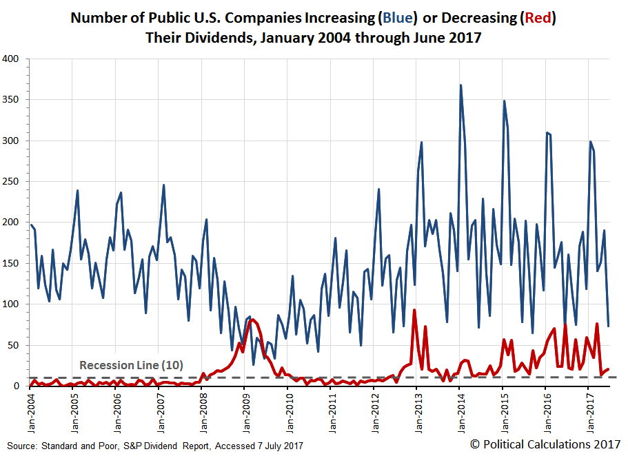 Number of Public U.S. Companies Increasing (Blue) or Decreasing (Red) Their Dividends, January 2004 through June 2017