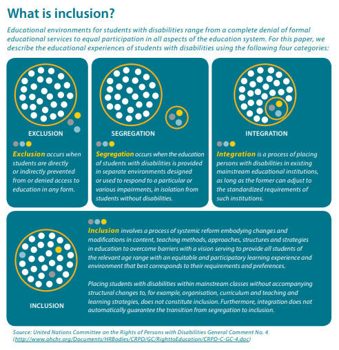 Eliminating the Box: Defining Inclusion