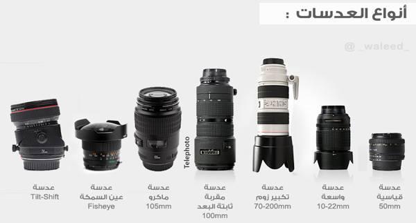 عصر فوتوغرافي : انواع العدسات