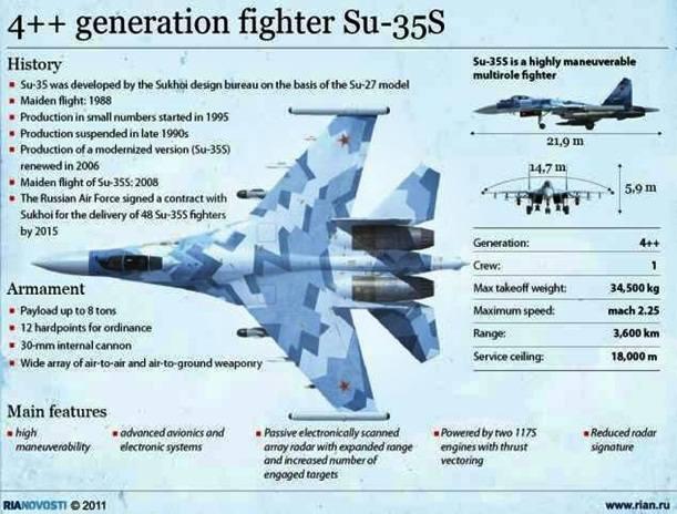 Spesifikasi jet tempur Su-35 Rusia yang akan dikirim ke Indonesia