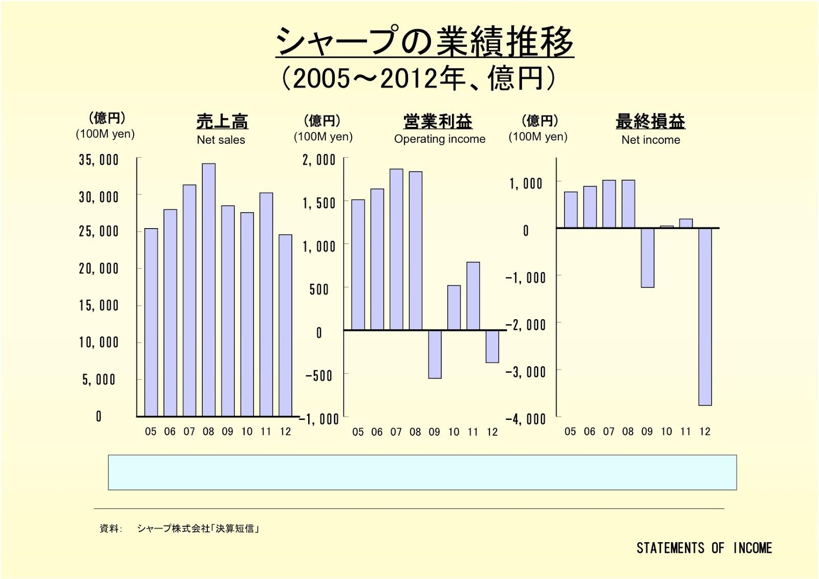 シャープ株式会社の業績推移
